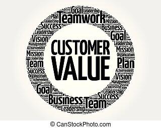 Core Values circle word cloud