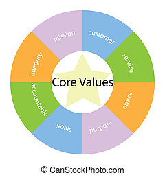 Core Values circular concept with colors and star - A core...
