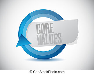 core values cycle sign illustration design over white