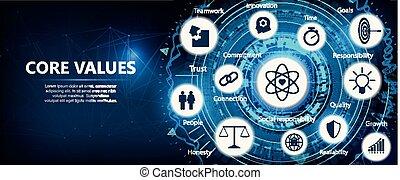 Core Values outline