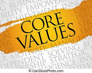 Core Values word cloud