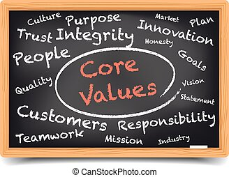 detailed illustration of a Core Values wordcloud on a blackboard, eps10 vector, gradient mesh included