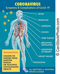 coronavirus - Diagram of symptoms and complications of ...