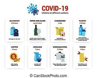 Coronavirus infographic. Lifetime of Covid-19 virus infection on different surfaces and materials, dangerous pneumonia precaution. Vector info