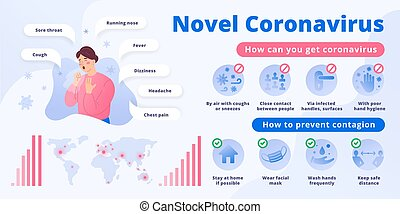 Coronavirus Infographic poster showing symptoms and prevention icons, vector layout, illustration of woman with covid-19, coughing. Placard with epidemic globe map, warning signboard