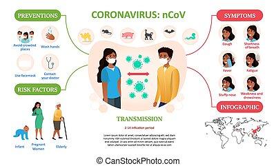 Coronavirus infographic with medical information
