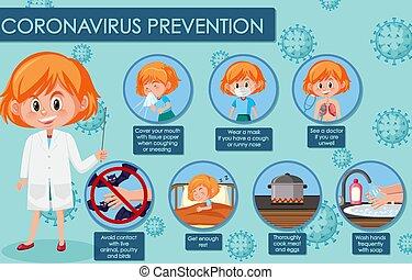 coronavirus, preventions, esposizione, sintomi, diagramma