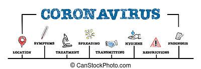 coronavirus., restrictions, transmettre, enduisage, concept, symptômes