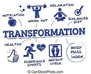 corpo, concetto, trasformazione