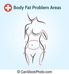 corpo feminino, gorda, problema, áreas