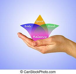 corporal, espírito, mente, equilíbrio
