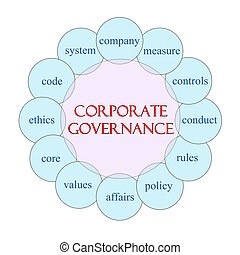 Corporate Governance Circular Word Concept - Corporate...