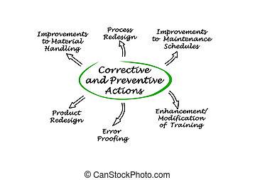 correctivo, y, preventivo, acciones