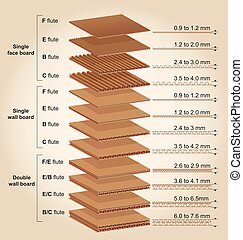 Corrugated cardboard thickness - The more usual thicknesses...