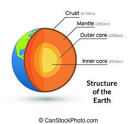 corteza, base de la tierra, vector, geología, illustration.,...