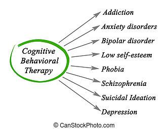 cosa, conoscitivo, behavioral, terapia, lattina, trattare