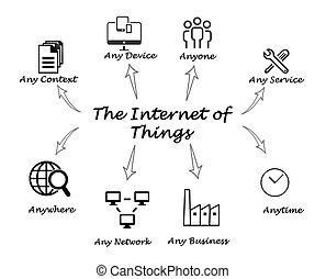 cosas, internet