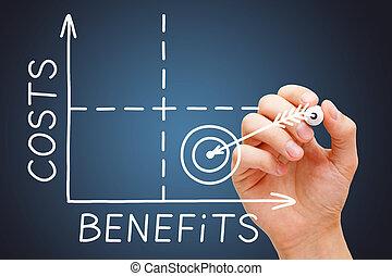 Cost Benefits Matrix Graph Concept