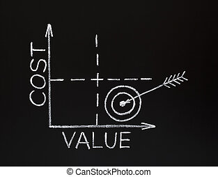 cost-value, grafiek, bord