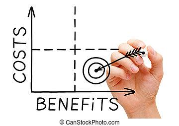 costes, beneficios