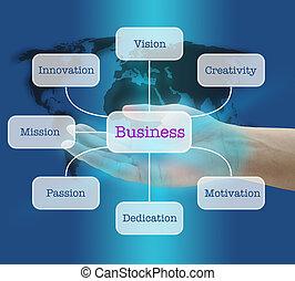 costruzione, concetto, affari