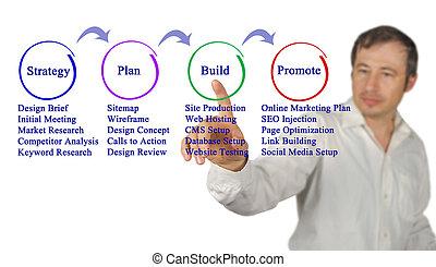 costruzione, web, processo, luogo