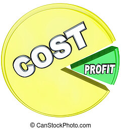 Costs Eating Profits Pie Chart Losing Profitability