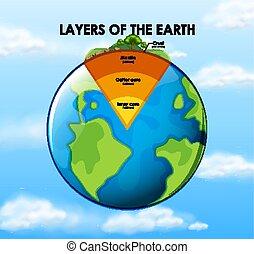 couches, la terre, fond blanc