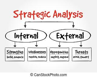couler, Diagramme, analyse, stratégique