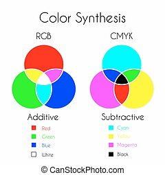 couleur, synthèse