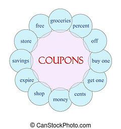 Coupons Circular Word Concept