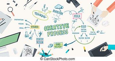 créatif, concept, processus