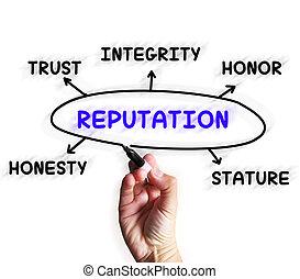 crédibilité, diagramme, réputation, affichages, stature, ...