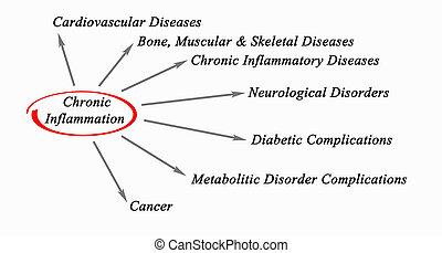 crônico, inflamação