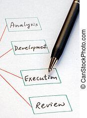 creare, elenco, procedura, affari
