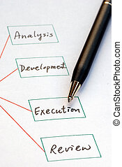 Create a list of business procedure concepts of business...