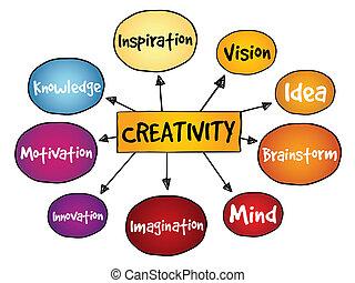creatividad, mente, mapa