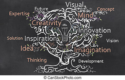 Creativity Grows like a Tree out of a Brain with a Bulp