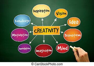 Creativity mind map, business concept on blackboard