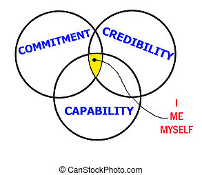Credibility, commitment and capability abstract flowchart in...