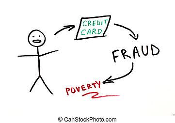 Credit card fraud conception illustration