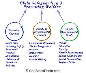 criança, salvaguardar, &, promover, bem-estar