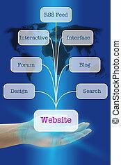 criar, popular, site web