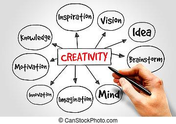 criatividade, mente, mapa