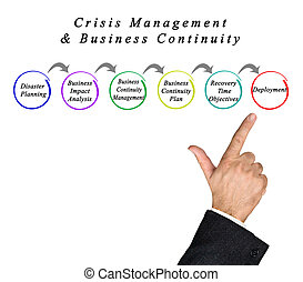 Crisis Management & Business Continuity