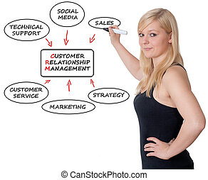 CRM Concept - Young businesswoman drawing customer...