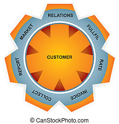 CRM diagram - Contact Relationship Management software...