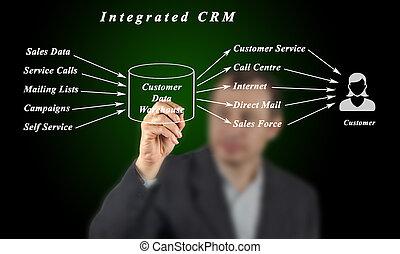 crm, integrado