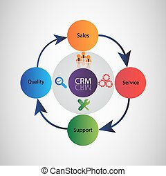 CRM Life Cycle
