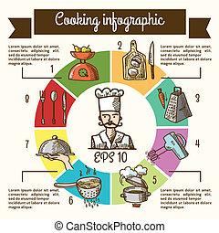 croquis, infographic, cuisine